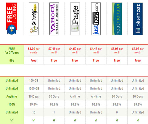 Hostable in quick comparision with other famous hosting services