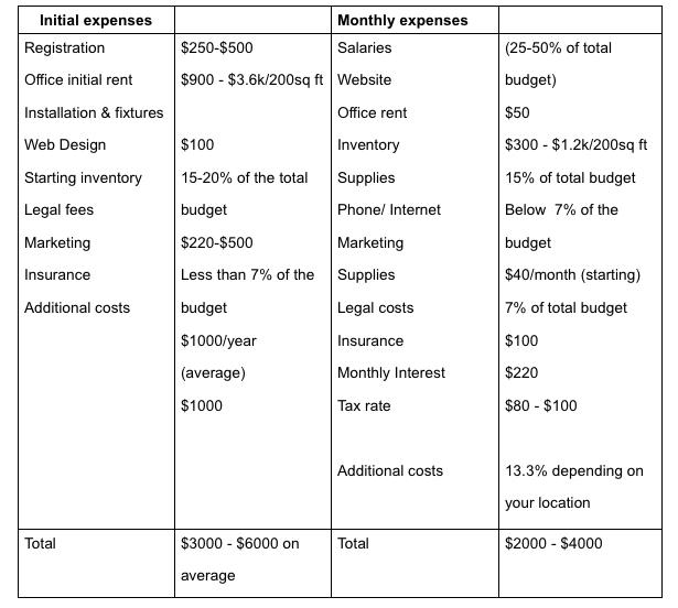 Digital-marketing-expenses